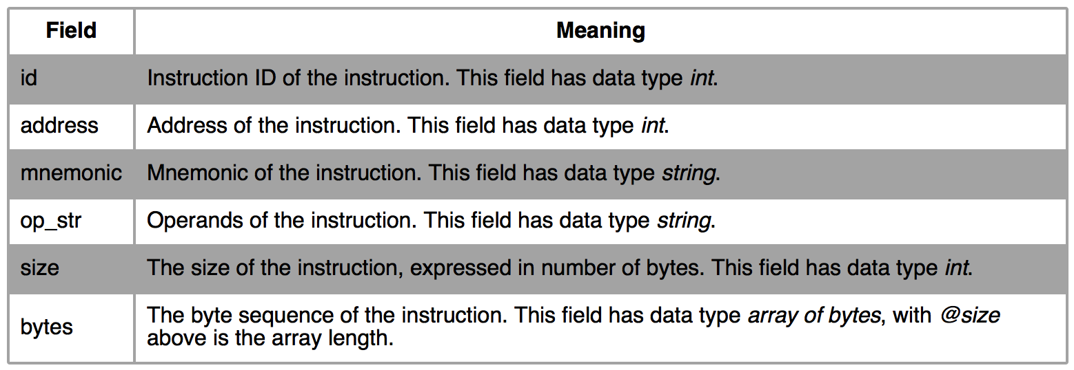 Programming with java language capstone the ultimate disassembler fields baditri Gallery